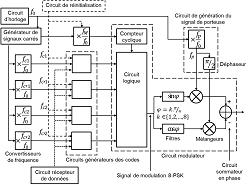 Schéma d'une partie du dispositif d'émission