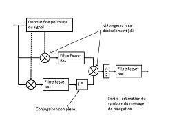 Schéma bloc du principe général