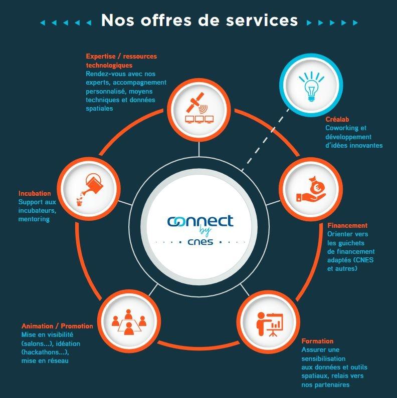 L'offre de services Connect by CNES