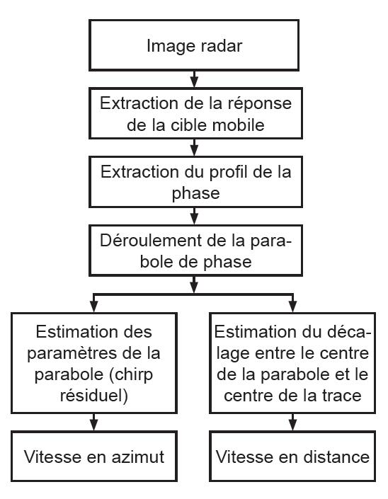 Principales étapes de l'algorithme