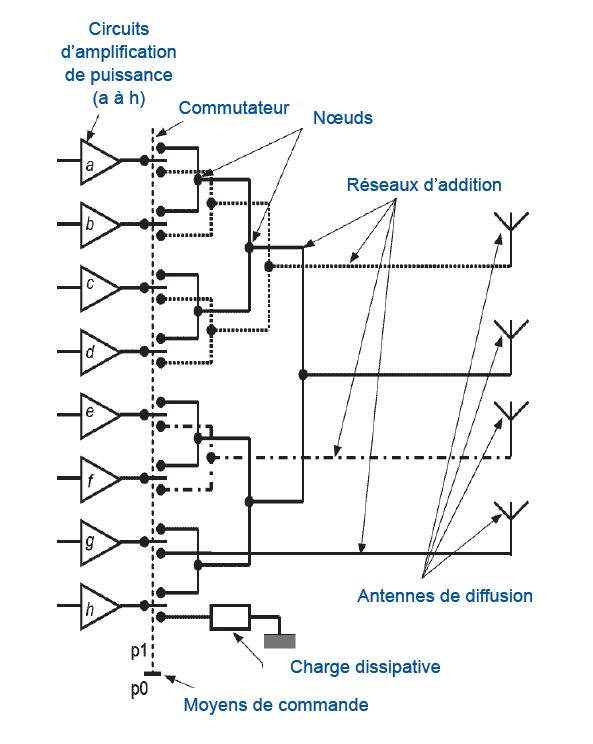 Exemple de configuration permettant la diffusion d'un signal vers une ou plusieurs zones de couverture du sol