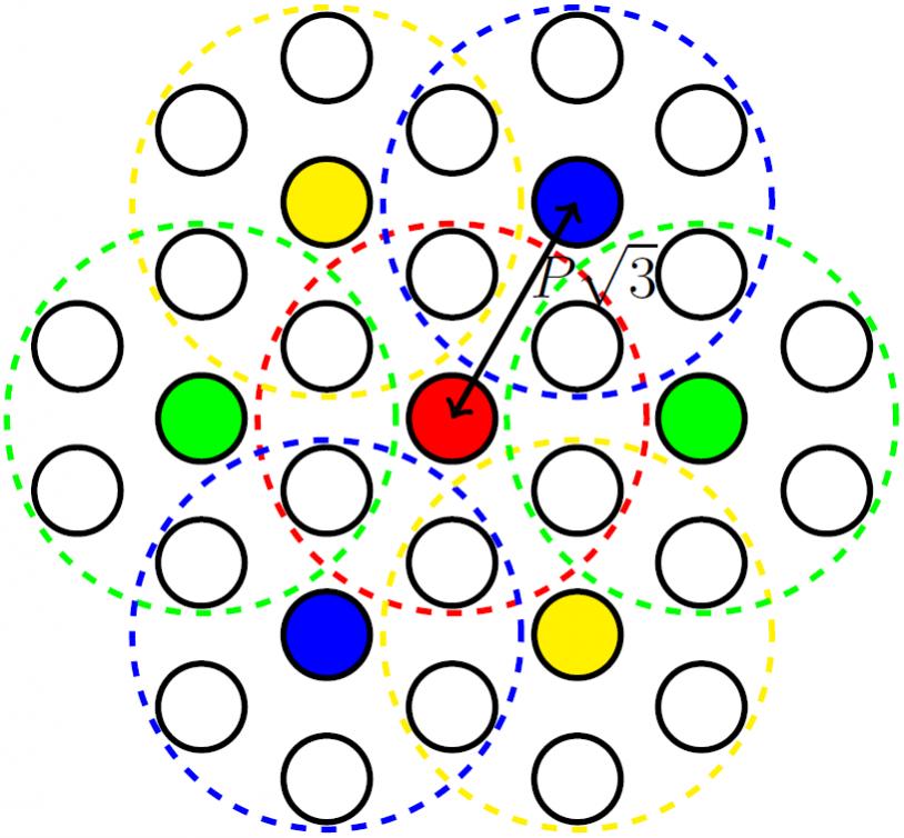 Schéma de réutilisation des sources dans les septets adjacents