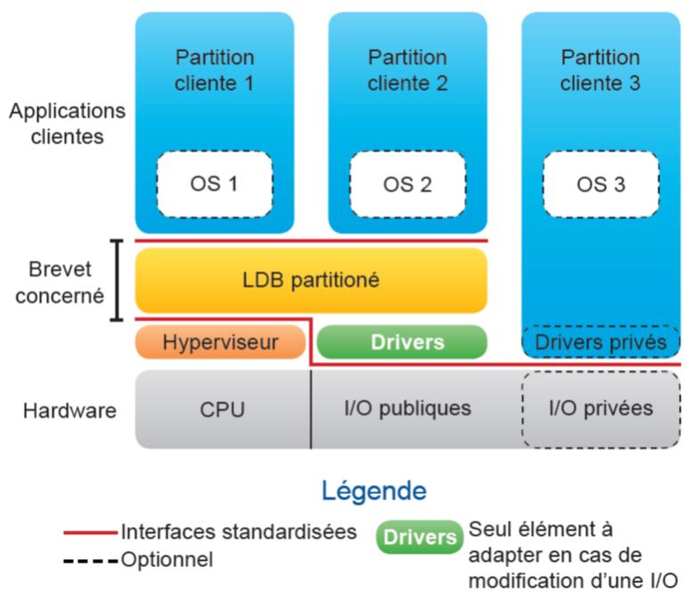 schéma d'un système partitioné