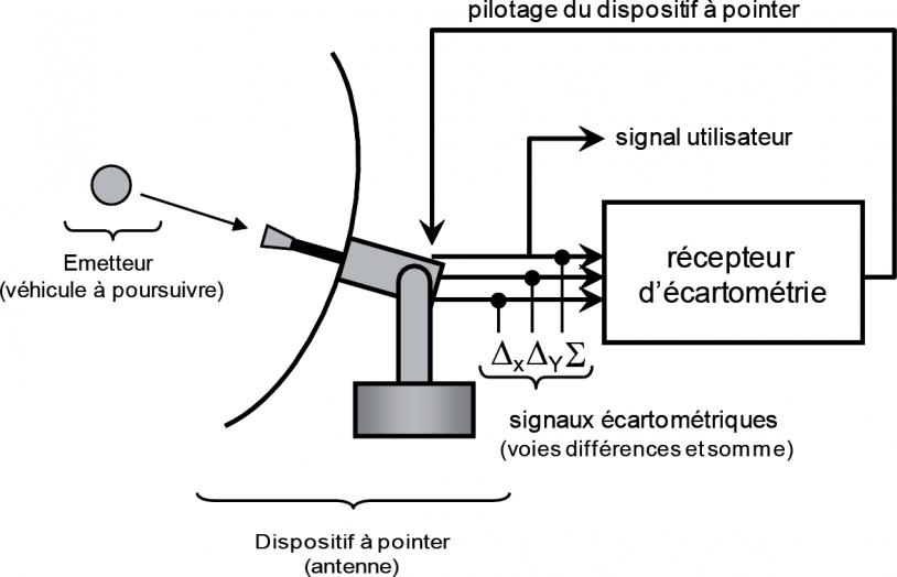 Récepteur de poursuite écartométrique, intégré dans une chaîne de poursuite