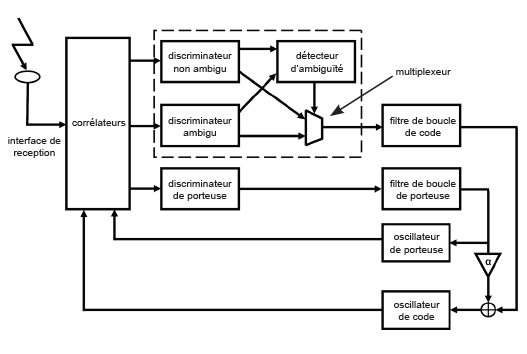 Schéma de principe d'un récepteur de signaux de radionavigation avec résolution des ambiguitées BOC