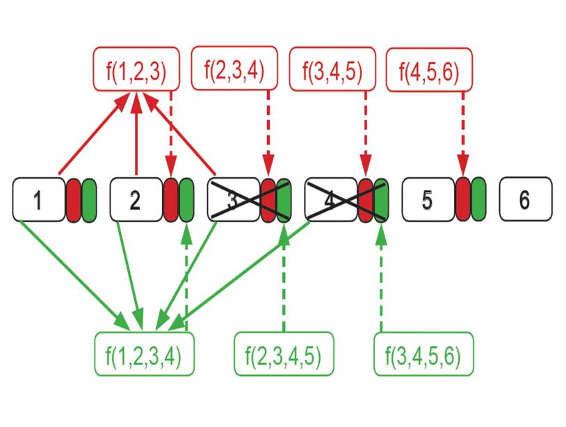 La perte des bursts 3 et 4 est compensée en 2 et 5 par la redondance la plus faible (rouge). La perte d'un troisième bursts nécessiterait l'usage d'une redondance plus forte (verte) voir l'usage combiné de plusieurs niveaux de redondance (...