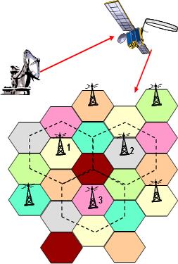 La surface artificielle des cellules est multipliée par 3 si 6 spots sur 7 sont partagés par 3 Enode-B différents.